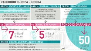 accordo grecia europa