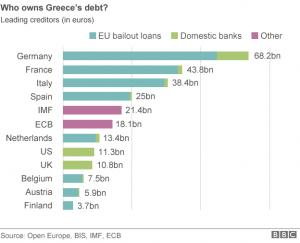 debiti grecia