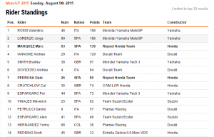 classifica motogp 2015